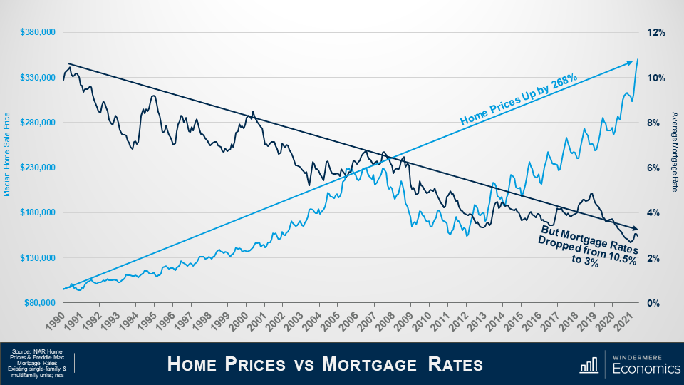 Slide title is Home Prices versus Mortgage rates. Line graph with 2 lines. On the y axis on the left, which is in light blue, is median sale price from $80,000 at the bottom and $380,000 at the top, the y axis on the right, which is in navy, is Average mortgage rates from 0% at the bottom and 12% at the top. The blue line shows that home prices increased by 268% since 1990. Meanwhile, the navy line shows that mortgage rates have decreased from 10.5% in 1990 to 3% in 2021. The Source is NAR Home Prices & Freddie Mac Mortgage Rates Existing single-family & multifamily units; nsa.