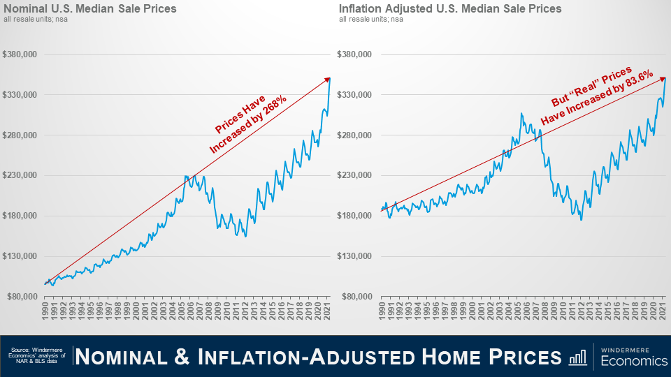 """Slide title is Nominal & Inflation-Adjusted Home Prices. Two line graphs next to each other. On the left is Nominal U.S. Median Sale Prices. On the Y axis are prices from $80,000 to $380,000 at the top. The axis is dates from 1990 to 2021. The line shows that prices have increased by 268%. On the right is a line graph of the inflation adjusted U.S. median sale prices. The y axis is prices from $80,000 to $380,000 at the top. The x axis is dates from 1990 to 2021. The line graph shows that the """"real"""" prices have increased by 83.6%. Data Source is Windermere Economics analysis of Fannie Mae; NAR and BLS data."""