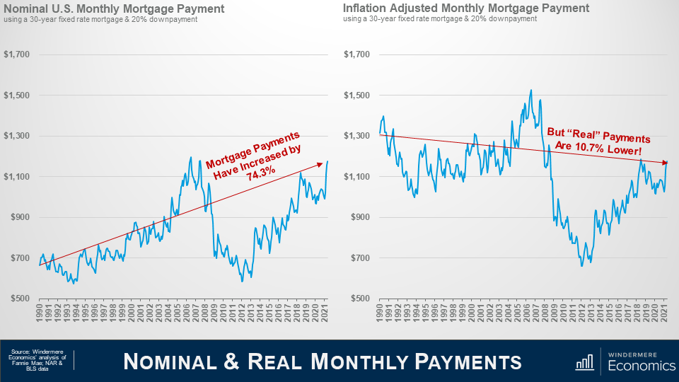 """Slide title is Nominal & Real Monthly Payments. Two line graph next to each other. On the left is Nominal U.S. Monthly Mortgage Payment. On the y axis is prices from $500 to $1,700 at the top. The x axis is dates from 1990 to 2021. The graph's trend line shows that mortgage payments have increased by 74.3%. On the right is Inflation Adjusted Monthly Mortgage Payment. The axes are the same as the graph to the left. The graph's trend line shows that the """"real"""" payments are 10.7% lower. Data Source is Windermere Economics analysis of Fannie Mae; NAR and BLS data."""
