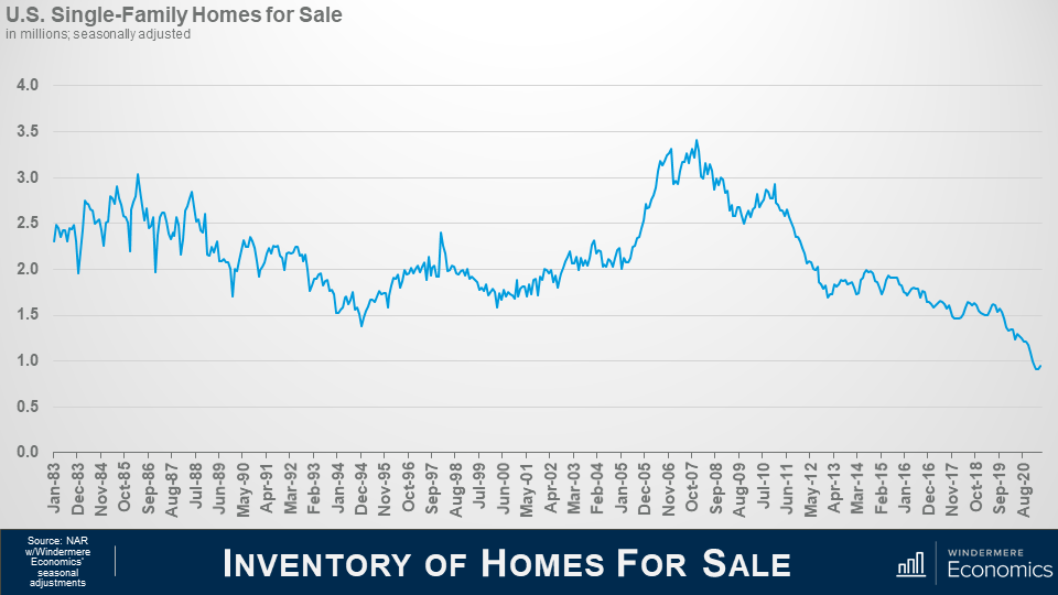 """Line graph titled """"inventory of homes for sale"""" along the x axis are the Months starting with January 1983 and ending with August 2020. On the y axis is 0 through 4. The line shows that in August 2020 there are fewer homes on the market than ever before. Source is NAR with Windermere Economics seasonal adjustments."""
