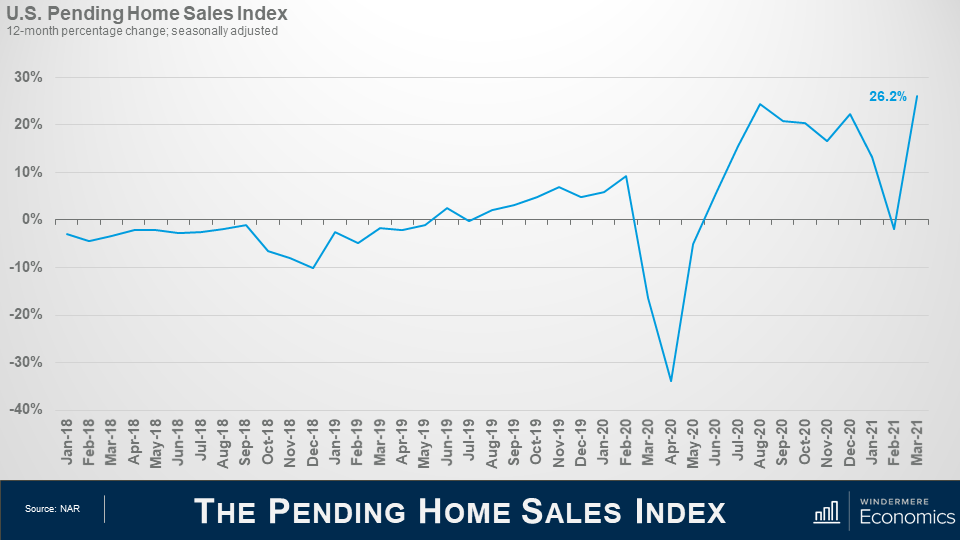 """Line graph titled """"Pending Home Sales Index"""" that shows the 12-month percentage change, seasonally adjusted. Along the x axis are months from January 2019 to March 2021. On the y axis is percentages from -40% to +30% with a line through the graph marking 0%. The line shows a significant decreased in April 2020 from 10% in February 2020 to -35% in April 2020, then a quick recover peaking around 25% in August 2020. Source NAR."""