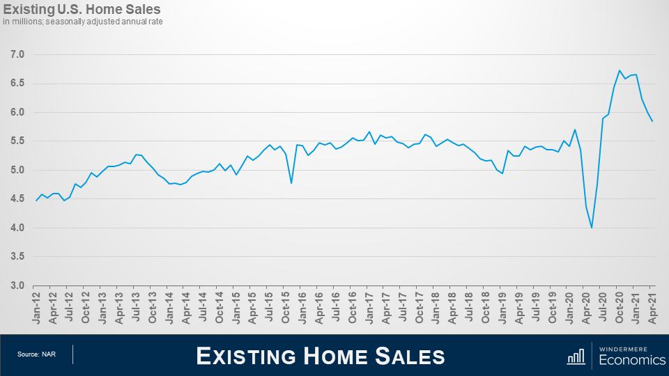 """Line graph titled """"Existing Home Sales"""" in millions seasonally adjusted. Along the x axis is months from January 2021 and April 2021. On the Y axis is numbers between 3.0 and 7.0, increasing by half points. The line shows a sharp decrease in April 2020 and a quick recover with a peak at 6.7 in October 2020. Source is NAR."""