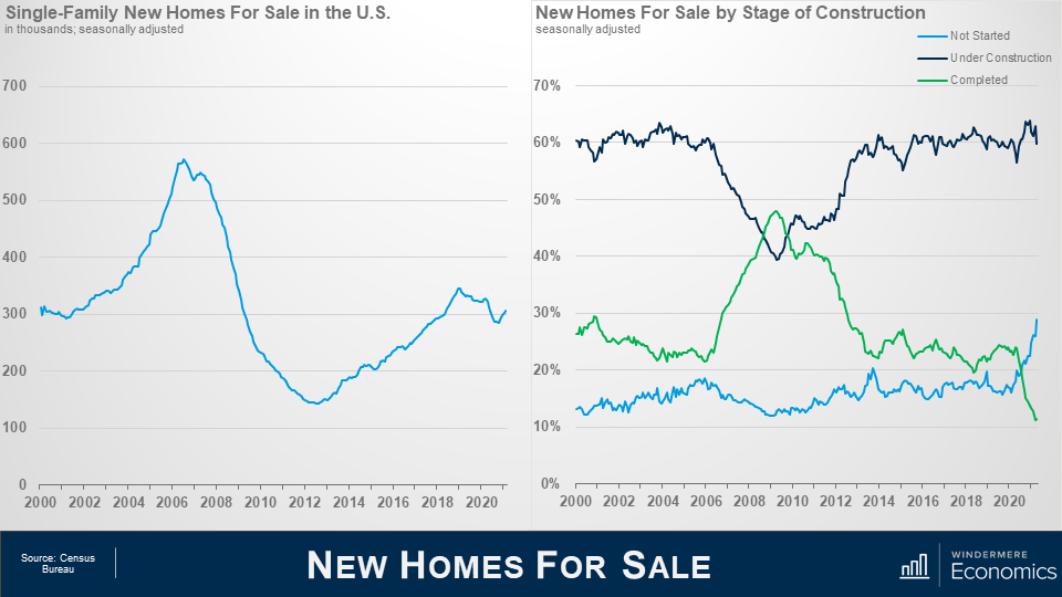 """Two line graphs next to each other, the slide is titled """"New Homes for Sale"""" on the left is Single Family New Homes for Sale in the US in thousands, seasonally adjusted. Along the x axis is years from 2000 to 2020 and on the y axis is numbers from 0 to 700 in increments of 100. This graph shows a peak between 2006 and 2008 just under 600, with a sharp decline after that, the lowest point in 2021. With some recover, the line peaks again in 2020 just above 300. On the right is New Homes for Sale by Stage of Construction. The light blue line is not-started, the green line is completed, and the navy blue line is under construction. Not-started is consistently the lowest number between 2000 and 2018, but in 2019 it rises above the green line. The navy blue line is consistently on the top of the graph, which a small dip that goes below the green line in 2009. Source: Census Bureau."""