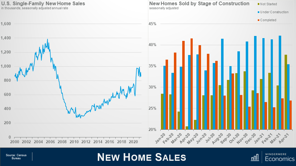 """Two graphs side by side, the slide is titled """"New Home Sales"""" on the left is a line graph of us single family new home sales in thousands. On the x axis is dates from 2006 to 2020 and on the y axis is numbers from 0 to 1,600 in increments of 200. The line shows the peak in 2006 at 1,400 with a sharp decline afterwards until it bottoms out in 2010 at around 200. From there there's a slow recover, with a peak in 2021 at around 1,000. On the right is a clustered column graph titled New Homes Sold by Stage of Construction. The green bars represent not started, the light blue columns represent under construction, and orange shows the completed projects. On the x axis is months from January 2020 to April 2021 and on the y axis I percentages from 20% to 45% in 5% increments. From Jan 2020 to July 2020 the orange bars representing completed are the highest bars, but from August 2020 to March 2021, the blue bars are the highest showing that homes under construction were the most common new homes purchased. Source: Census Bureau."""