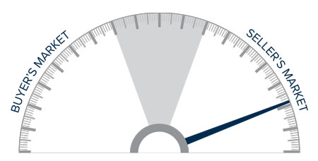 A speedometer graph indicating a seller's market in Western Washington.