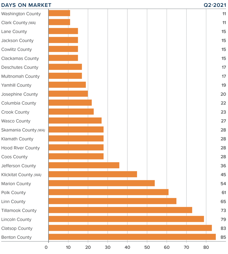 A bar graph showing the average days on market for homes in various counties in Oregon and Southwest Washington.