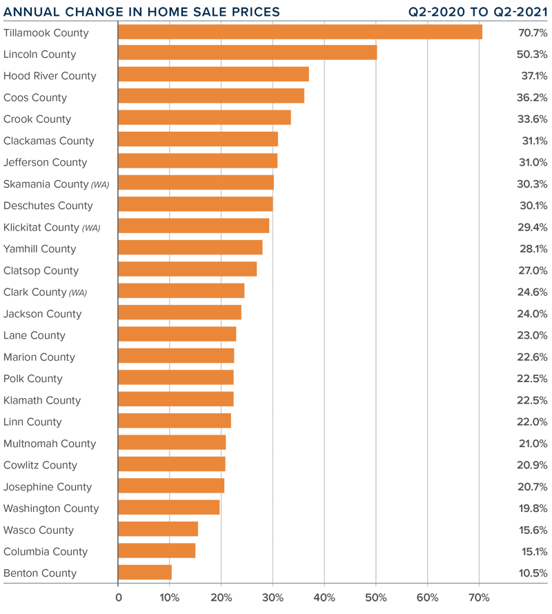 A bar graph showing the annual change in home sale prices for various counties in Oregon and Southwest Washington.