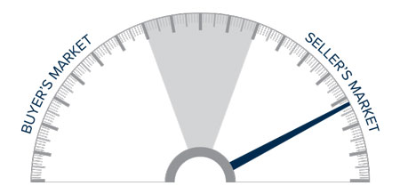 A speedometer graph indicating a seller's market in Oregon and Southwest Washington.