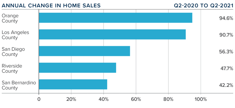 A bar graph showing the annual change in home sales for various counties in Southern California.
