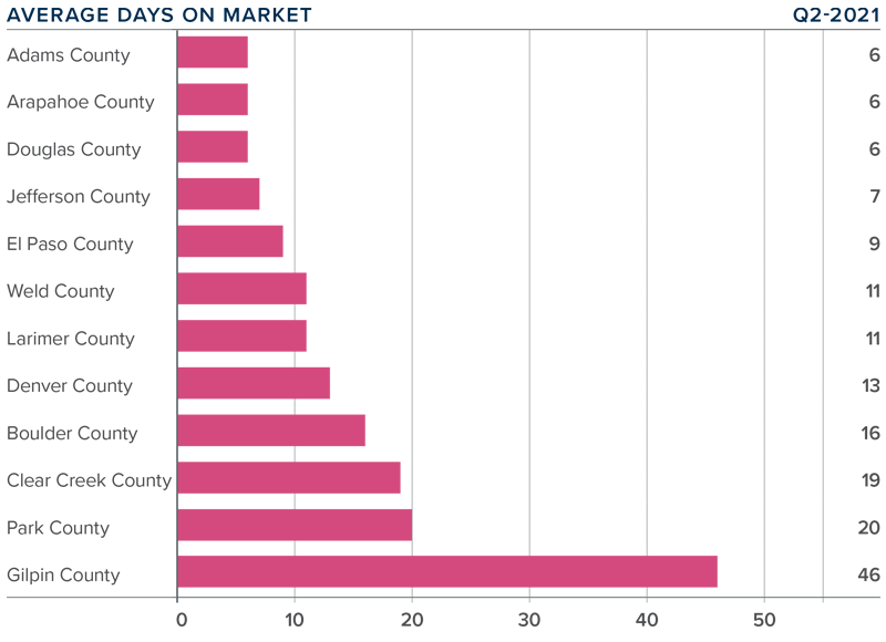A bar graph showing the average days on market for homes in various counties in Colorado.