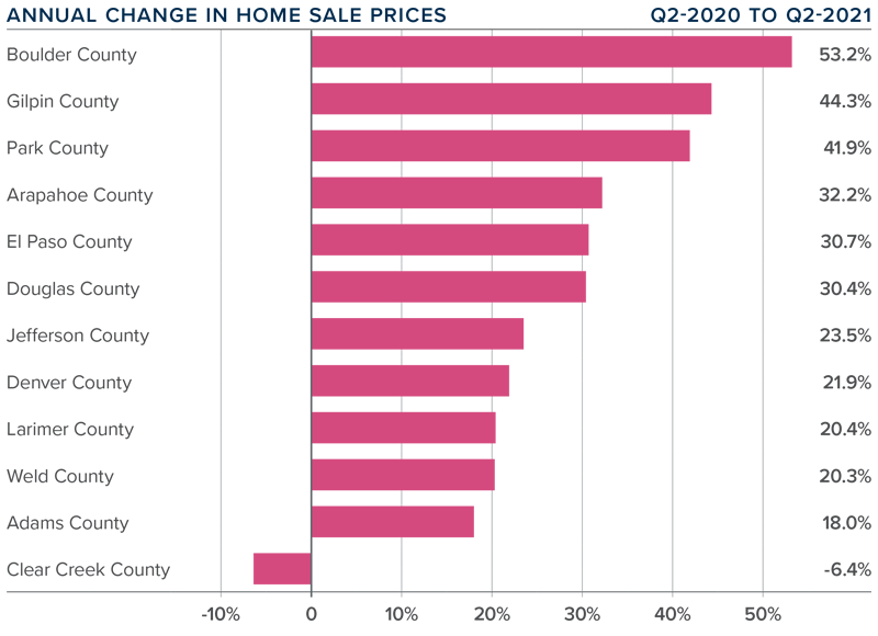 A bar graph showing the annual change in home sale prices for various counties is Colorado.