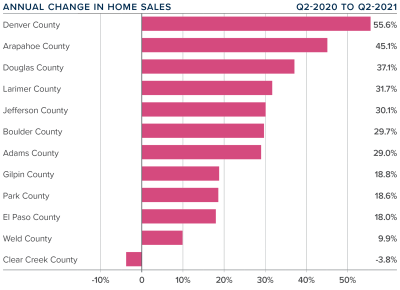 A bar graph showing the annual change in home sales for various counties in Colorado.