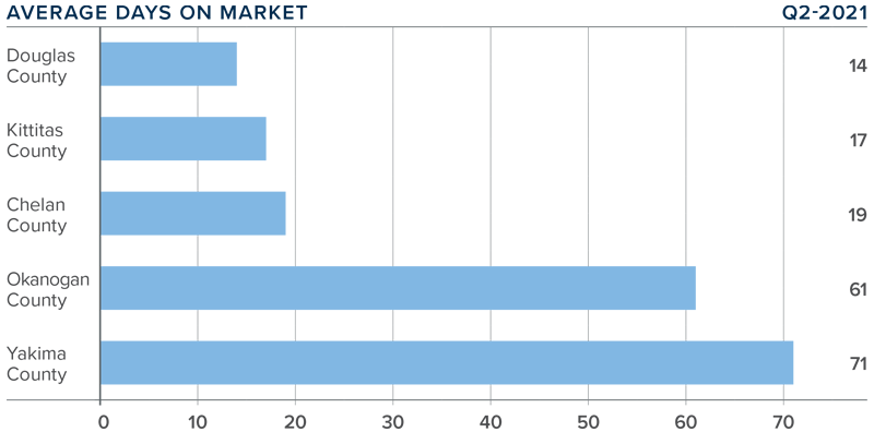 A bar graph showing the average days on market for homes in various counties in Central Washington.