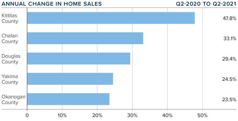 A bar graph showing the annual change in home sales for various counties in Central Washington.