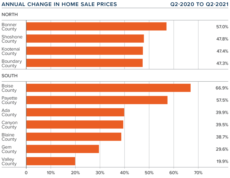 A bar graph showing the annual change in home sale prices for various counties in North and South Idaho.