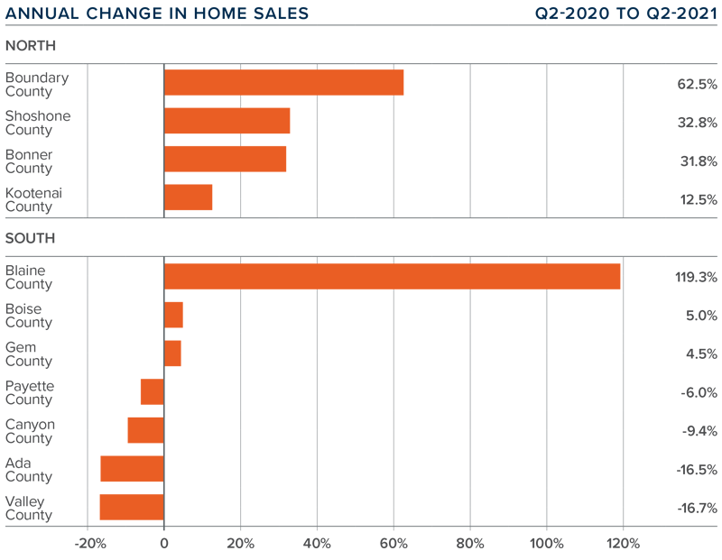 A bar graph showing the annual change in home sales for various counties in North and South Idaho.
