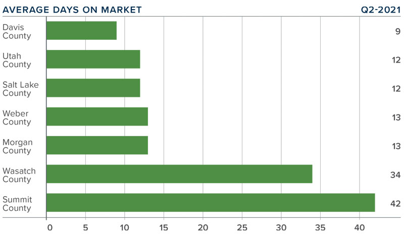 A bar graph showing the average days on market for homes in various counties in Utah.