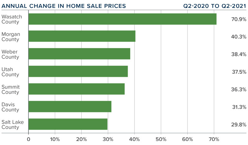 A bar graph showing the annual change in home sale prices for various counties in Utah.