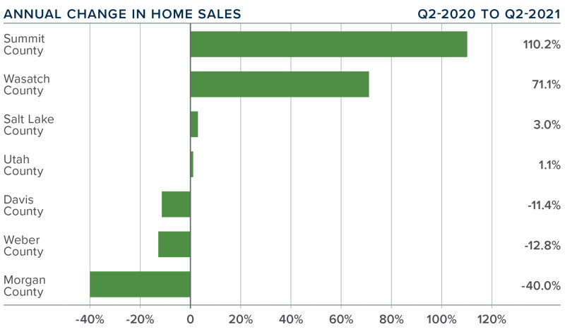 A bar graph showing the annual change in home sales for various counties in Utah.