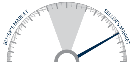 A speedometer graph indicating a seller's market in Utah.