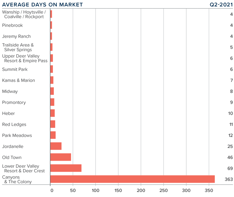 A bar graph showing the average days on market for homes in various areas of Park City, Utah.