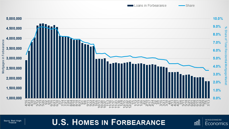 """Power point slide titled """"U.S. Homes in Forbearance"""" the x-axis shows dates from April 16, 2020 to July 13, 2021 and the y-axis on the left in navy blue shows the number of Mortgages in Forbearance starting at 1 million increasing at intervals of 500,000 to 5 million at the top. On the right, in light blue shows the percent share of Total Residential Mortgage Market. The graph shows a bar graph in navy and a line graph in light blue. Both graphs peak in May and June of 2020 and show a steady decrease since then. The source is Black Night Financial."""