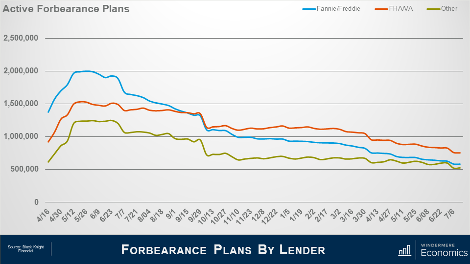 """Power point slide titled """"Forbearance Plans by Lender"""" showing a graph of active forbearance plans. The x-axis shows the dates from April 16 2020 to July 6 2021 and the y-axis shows the number of active plans starting at 0 at the bottom and increasing by 500,000 each line with 2.5 million at the top. Three lines represent the different lenders, light blue is Fannie/Freddie, Orange is FHA/VA, and green is Other. They all follow a similar trend, peaking in May and June or 2020 and steadily decreasing until they reach their lowest in July 2021 to the far right of the graph. The source is Black Knight Financial."""