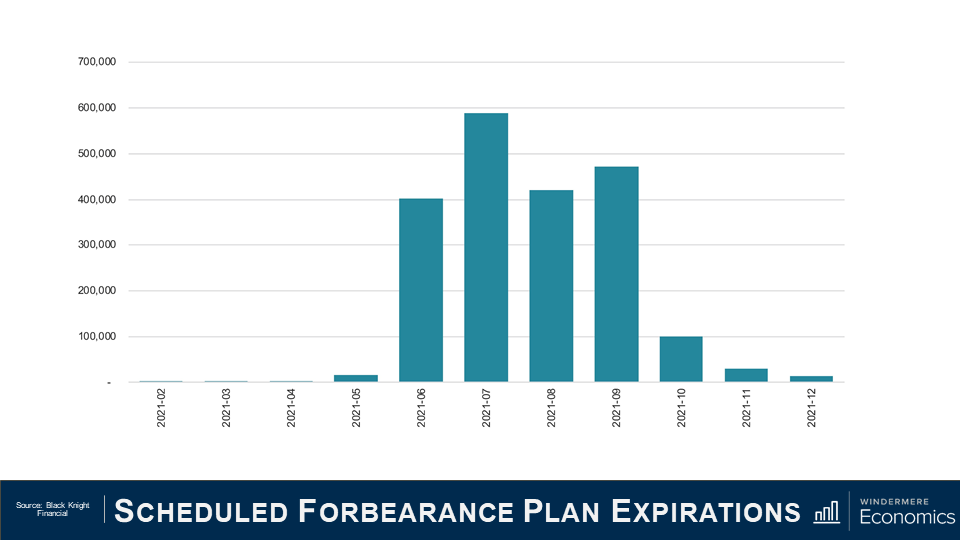 """Power point slide titled """"Scheduled Forbearance Plan Expirations"""" with a bar graph. The x-axis of the bar graph shows months, starting with February 2021 and ending with December 2021. The bars show that a majority of the plans are expiring in June, July, August, September and October. The source is Black Knight Financial."""