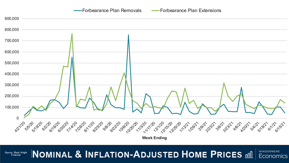 """Power point slide titled """"Nominal & Inflation-Adjusted Home Prices"""" with a line graph that shows forbearance plans removals and extensions. The x-axis shows the dates from April 21 2020 to June 15 2021, y-axis shows the number of plans starting at 0 at the bottom and increasing my 100,000 until 900,000 at the top. The blue line represents the forbearance plan removals and the green line shows the plan extensions. The green line has a clear spike in June/July of 2020 and the blue line has a clear spike in October 2020. The source of this information is from Black Knight Financial."""