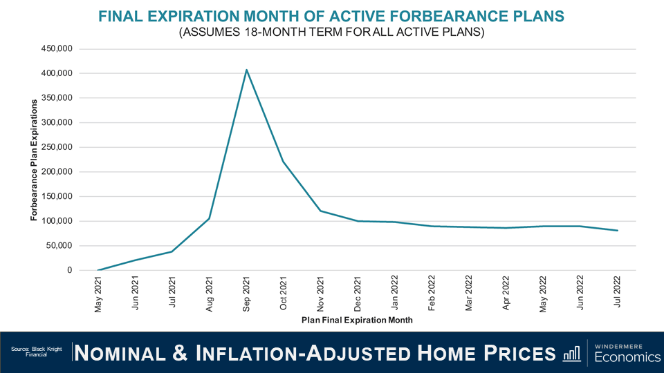 """Power point slide titled """"Nominal & Inflation-Adjusted Home Prices"""" with a line graph that shows the final expiration month of active forbearance plans that assumes the plans expire in 18 months. The x-axis is the plan final expiration month from May 2021 to July 2022 and the z-axis shows the number of plans from 0 to 450,000. The line spikes in September 2021 around 400,000 and then quickly goes down so that by November the line evens out in the 150,000 range. The source of this information is Black Knight Financial."""