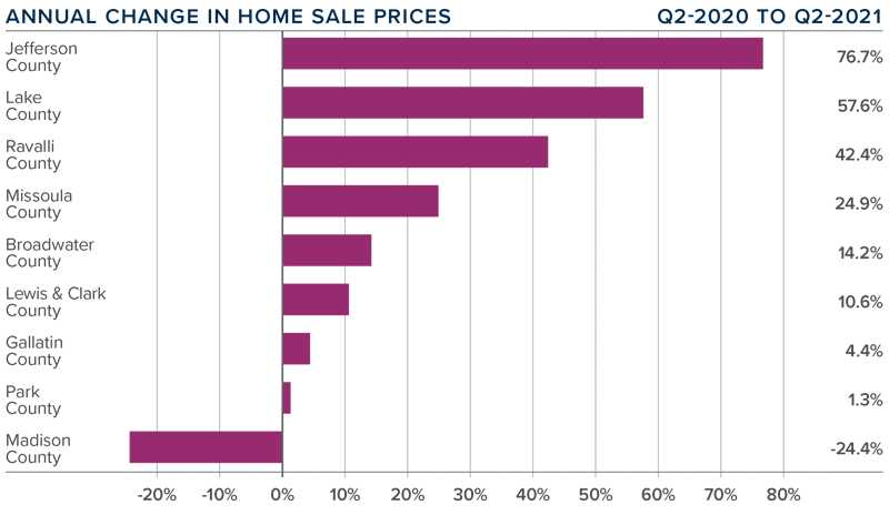 A bar graph showing the annual change in home sale prices for various counties in Montana.