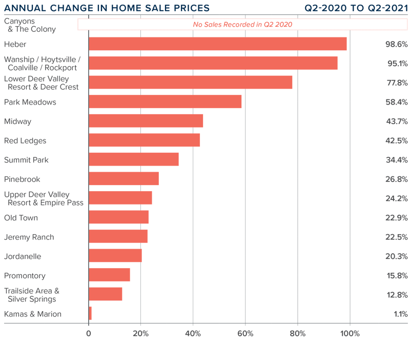 A bar graph showing the annual change in home sale prices for various areas in Park City, Utah.