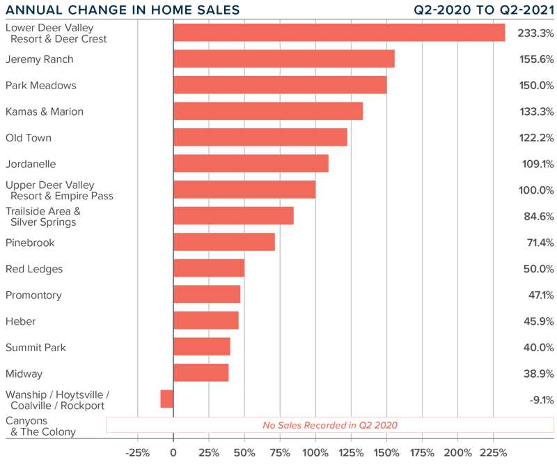 A bar graph showing the annual change in home sales for various areas in Park City, Utah.