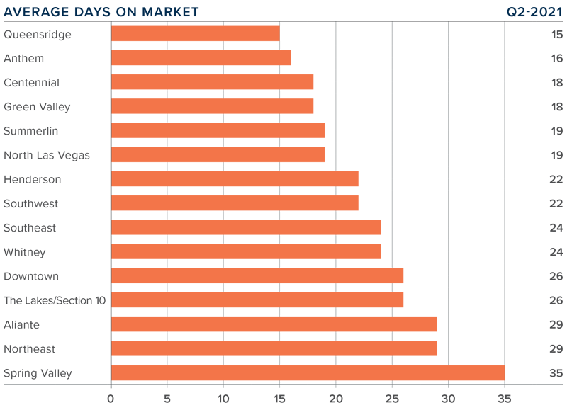 A bar graph showing the average days on market for homes in the Greater Las Vegas, Nevada area.