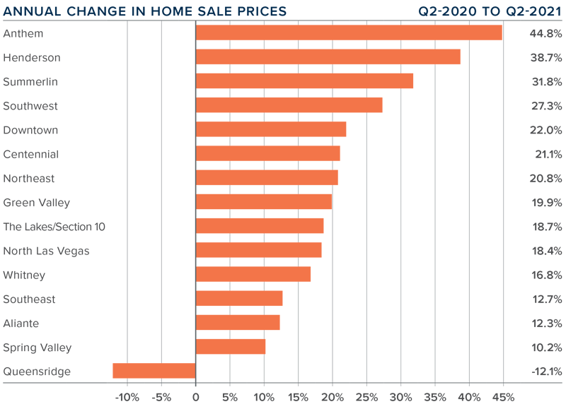 A bar graph showing the annual change in home sale prices in the Greater Las Vegas, Nevada area.