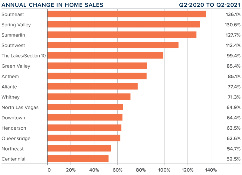 A bar graph showing the annual change in home sales in the Greater Las Vegas, Nevada area.