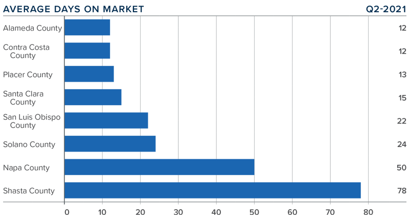 A bar graph showing the average days on market for homes in various counties in Northern California.