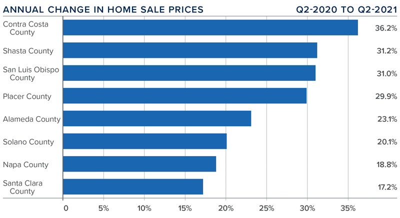 A bar graph showing the annual change in home sale prices for various counties in Northern California.