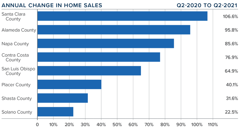 A bar graph showing the annual change in home sales for various counties in Northern California.