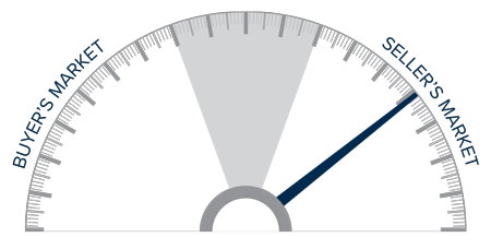 A speedometer graph indicating a seller's market in Northern California.