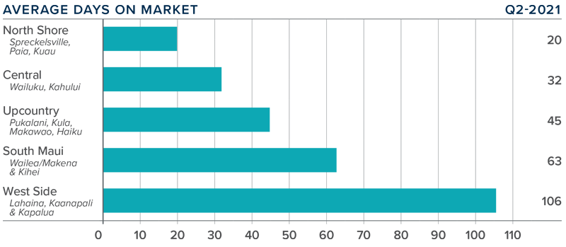 A bar graph showing the average days on market for homes in various counties in Maui, Hawaii.