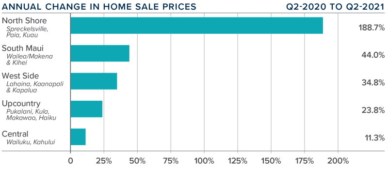 A bar graph showing the annual change in home sale prices for various counties in Maui, Hawaii.