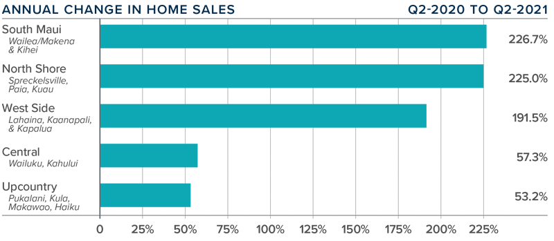 A bar graph showing the annual change in home sales for various counties in Maui, Hawaii.