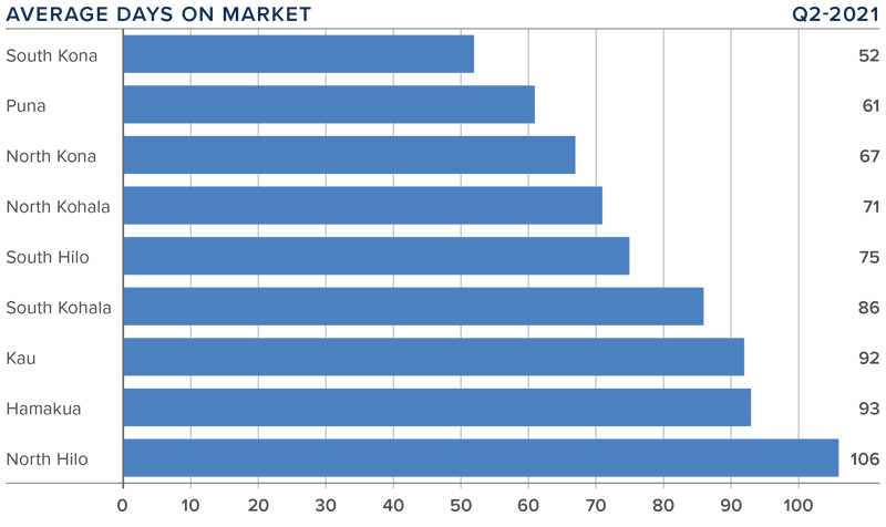 A bar graph showing the average days on market for homes in various counties on the Big Island of Hawaii.