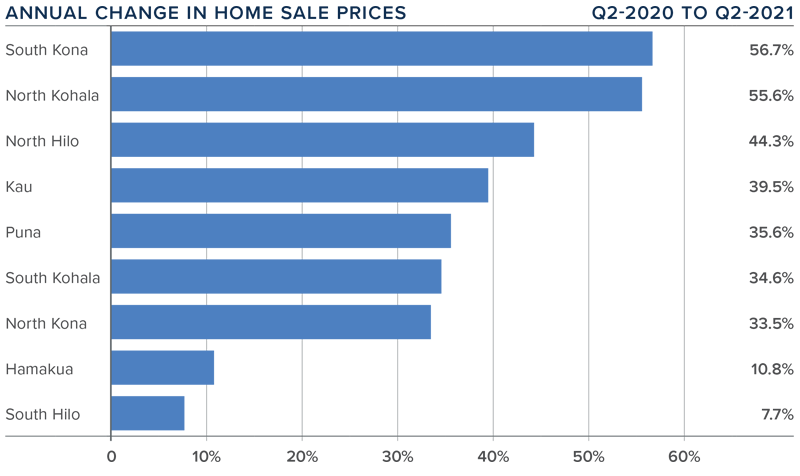 A bar graph showing the annual change in home sale prices for various counties on the Big Island of Hawaii.