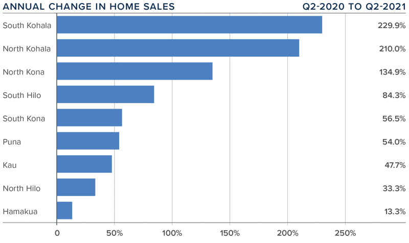 A bar graph showing the annual change in home sales for various counties on the Big Island of Hawaii.
