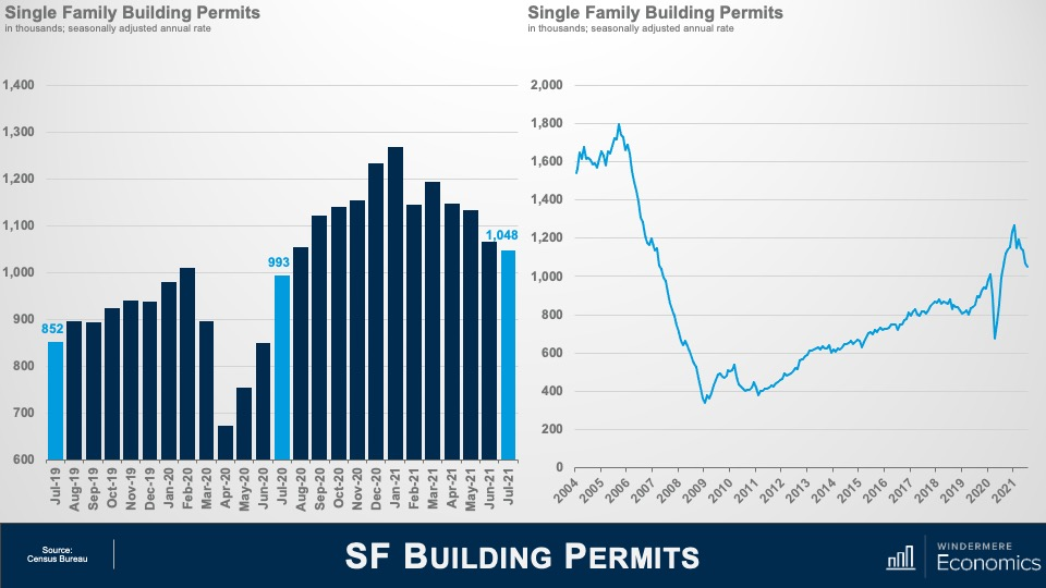 """A bar graph and a line graph, both titled """"Single Family Building Permits."""" The bar graph's y-axis shows the number of single family building permits in the thousands, from 600 to 1,400. The x-axis shows dates from June 2019 to July 2021. Year-over-year in the month of July, the number of permits has gone from 852,000 in 2019, to 993,000 in 2020, to 1,048,000 in 2021. The spike in permits occurred in January 2021, at nearly 1.3 million permits. The line graph shows single family permits in the thousands on the y-axis, from 0 to 2,000 and the years 2004 to 2021 on the x-axis. In 2004, the number of single family permits was around 1.6 Million, it bottomed out in 2009 below 400,000, and has risen to over 1 million again in 2021."""