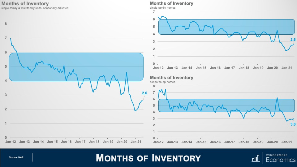 """Three line graphs titled """"Months of Inventory"""" The first one shows single-family and multifamily units. From January 2012, to January 2021, the graph shows an overall decrease from roughly 7 months of inventory to 2.6. The second graph shows just single-family homes decreasing from roughly 6 months of inventory to 2.6 over those same dates, while the third graph showing condo and co-op homes shows a drop from over 7 months of inventory in 2012 to 3.0 in January 2021."""