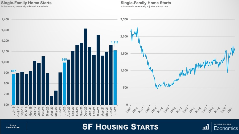 """A bar graph and a line graph, both titled """"Single-Family Home Starts."""" The bar graph show number of starts in the thousands on the y-axis, from 600 to 1,400 and dates on the x-axis from July 2019 to July 2021. Year-over-year in July, the number of starts went from 887,000 in 2019, to 995,000 in 2020, to 1.11 million in 2021. The line graph shows the number of starts in the thousands from 0 to 2,500 on the y-axis and years 2005 - 2021 on the x-axis. In 2005, the number of starts was around 4 million, hitting a low point in 2009 at around 500,000, returning to over 1.5 million in 2021."""