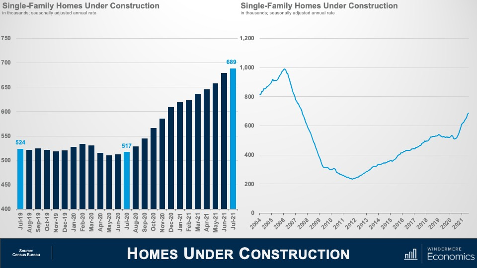 """A bar graph and a line graph, both titled """"Single-Family Homes under Construction."""" The bar graph shows the number of homes in the thousands the y-axis, from 400 to 750 and months on the x-axis from July 2019 to July 2021. The bar graph shows that in July 2019 there were 524,000 homes under construction, 517,000 in July 2020, and a peak of 689,000 in 2021. The line graph shows homes under construction in the thousands on the y-axis, from 200 to 1,200 and years on the x-axis from 2004 to 2021. In 2004, there were 800,000 homes under construction, a low of roughly 200,000 in 2012, and back up to over 600,000 in 2021."""